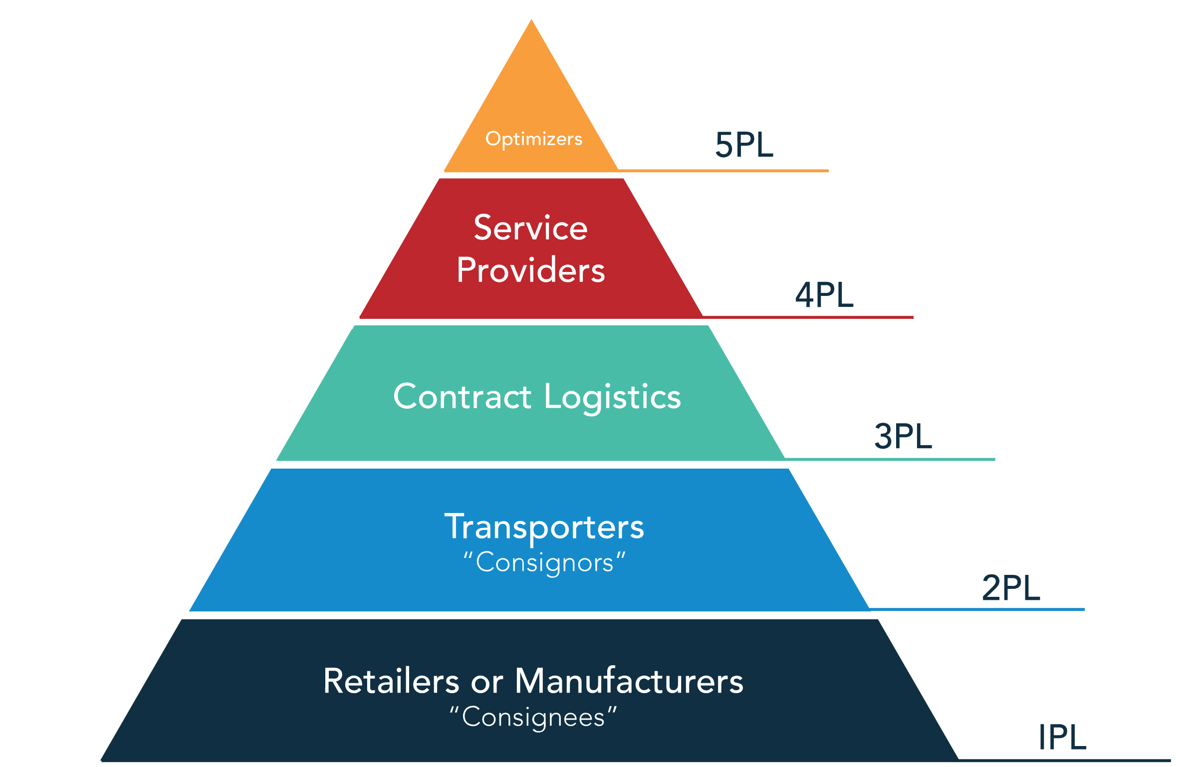Building the Supply Chain of the future – Technology and