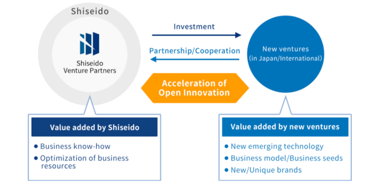 Shiseido: How a 150-year-old responds to digital transformation