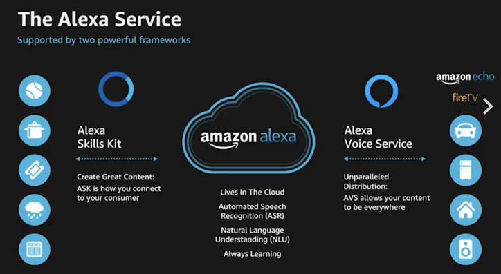 Open Innovation at Amazon Alexa: Crowd-sourcing Its Way to