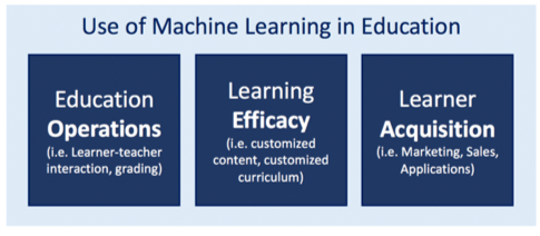 Online Learning in Emerging Markets – Machine Learning as an answer