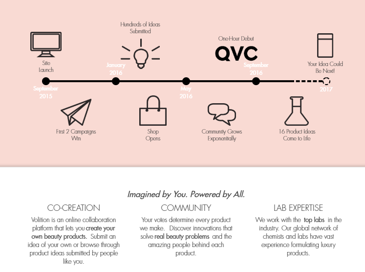 Volition Crowdsourcing Innovation In The Beauty Industry