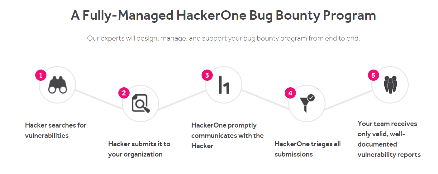 HackerOne: Using Open Innovation to Foster a Cyber Secure