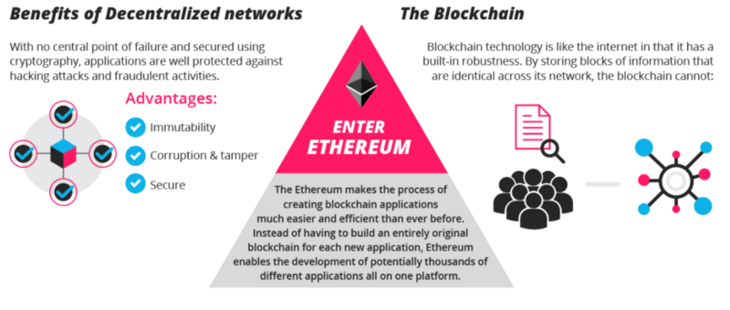 ethereum-beyond-digital-currency