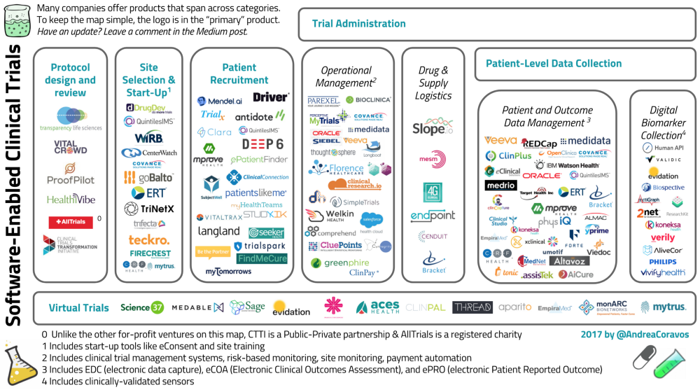 Software-Enabled Clinical Trials - Harvard Business School Digital