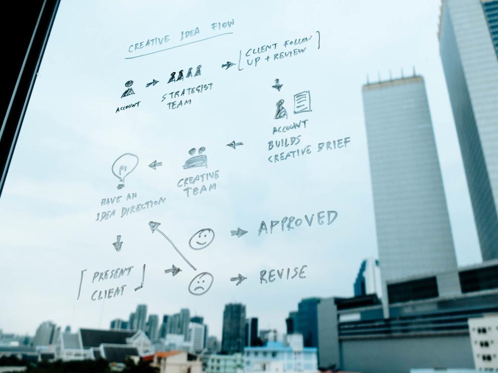 work-flow-creative-business