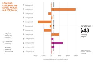 Customer impact chart
