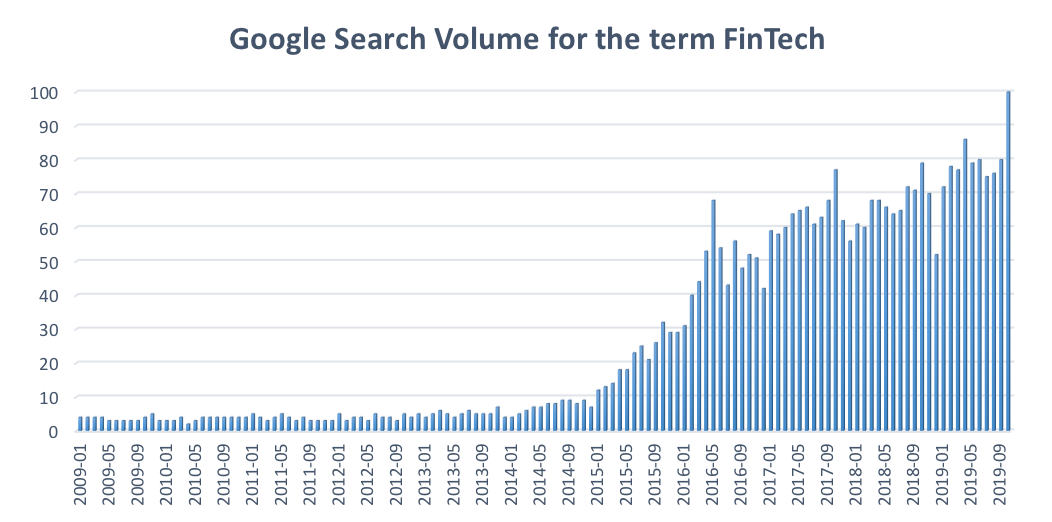 Graph showing Google search volume for the term FinTech over time
