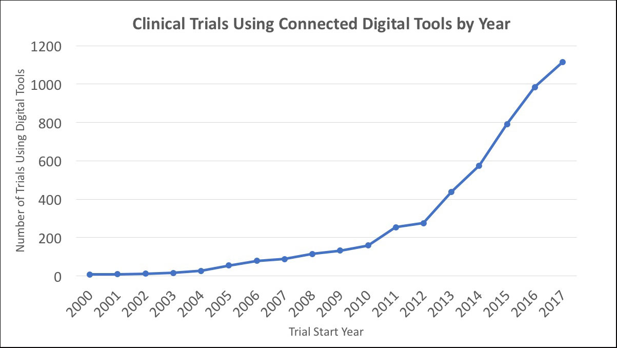 Clinical Trials using Connected Digital Tools